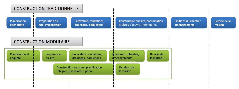 constrution modulaire