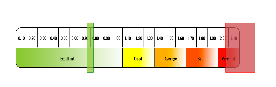 air change rate